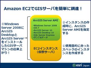 Amazonec2