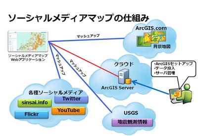 Social_media_map_2