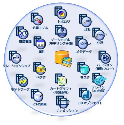 ジオデータベース