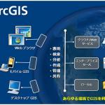 次期バージョンArcGIS 10の全体像