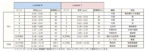 Landsat 7 と 8 の比較