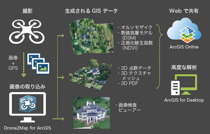 Drone2map for arcgis drone2map for arcgis arcgis online arcgis for desktop sciox Gallery
