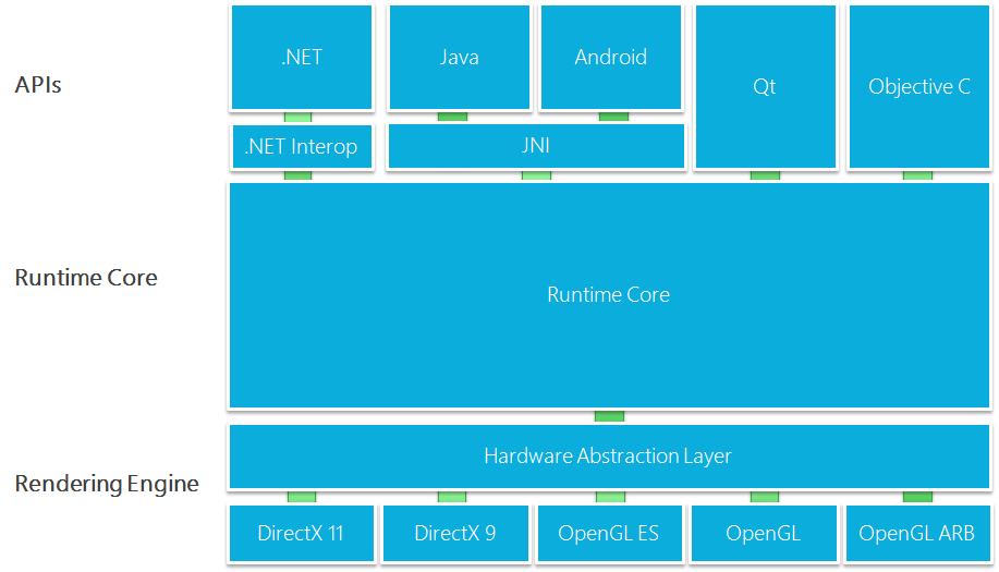 Arcgis runtime sdk for mac windows 10