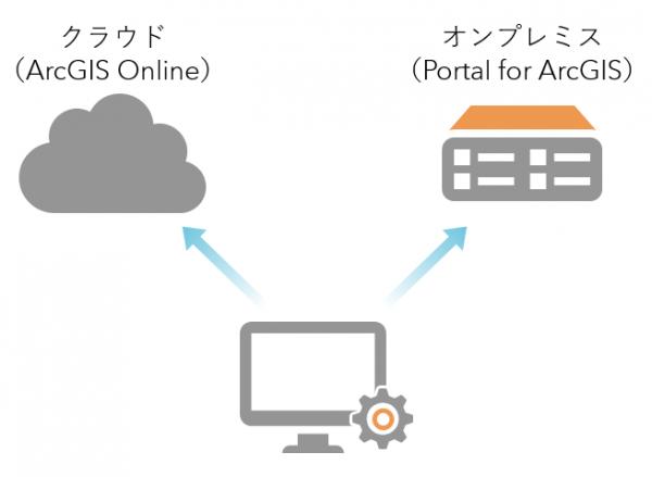 Web GIS Template Uploader のオンプレミス対応