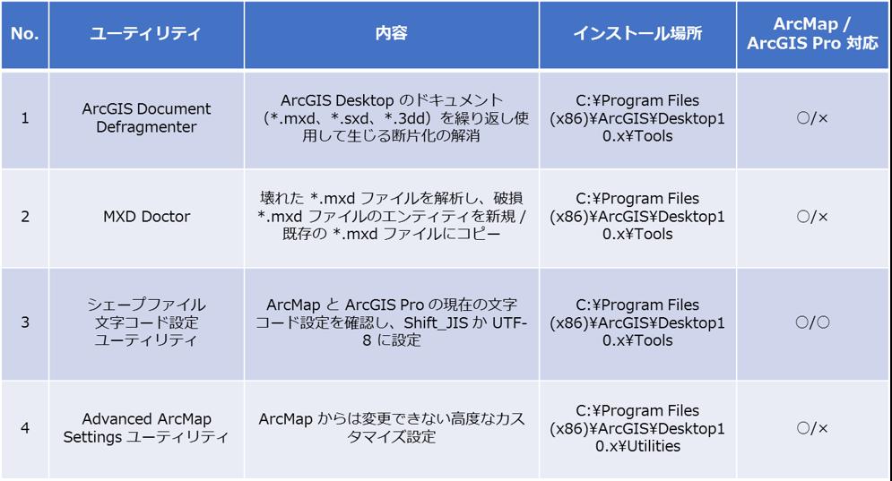 困ったときに役に立つ arcgis for desktop に付属する4つの便利な