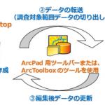 ArcPad と ArcGIS Mobile どちらを選ぶ?