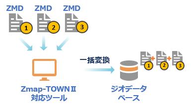 Zmap-TOWNII 対応ツール 複数図郭の一括変換に対応