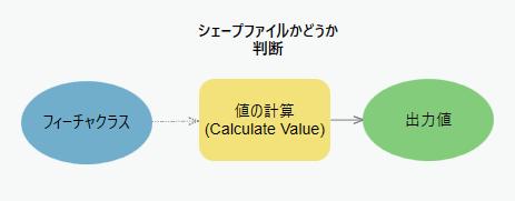 モデルビルダーの条件分岐