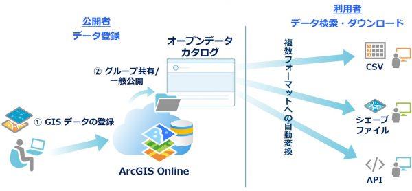 ArcGIS Open Data を用いたオープンデータ公開
