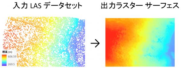 [LAS データセット → ラスター] ジオプロセシング ツール