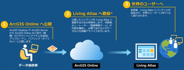 LivingAtlas8