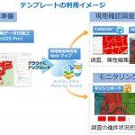 作付け調査テンプレートによる現地確認調査の効率化