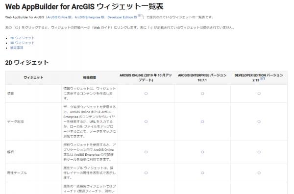 Web AppBuilder for ArcGIS ウィジェット一覧表
