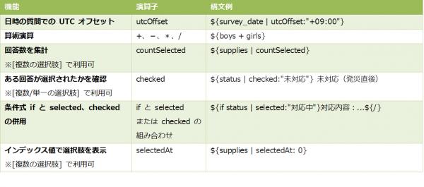 演算子、構文のサポート