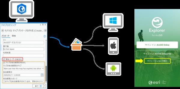 ArcGIS Pro Publisher エクステンションと組み合わせた使い方