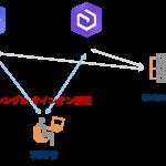 【SSO を実現!】ArcGIS Online / Enterprise および Shibboleth の連携ガイドを公開しました!