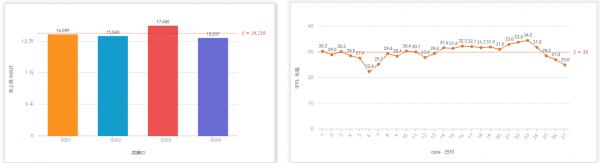 バー チャート、カラム チャート、折れ線グラフ、コンボ チャート