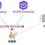 【SSO 第2弾】ArcGIS Online / Enterprise および ADFS の連携ガイドを公開しました