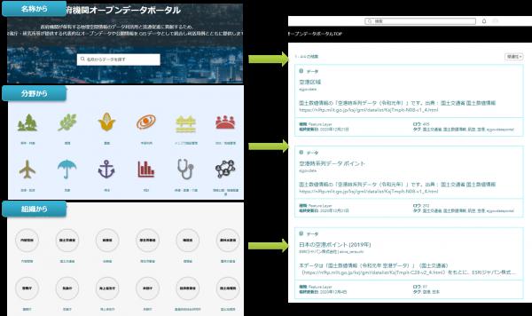 政府機関オープンデータポータルの内容