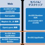ArcGIS Platform の紹介 ~API/SDK のラインナップと使い分け~