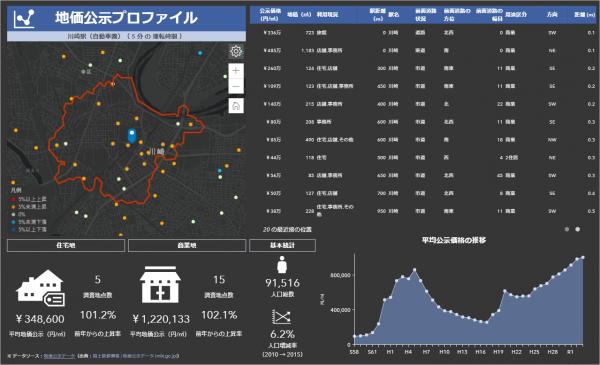 川崎駅周辺で地価公示プロファイルを実行した例